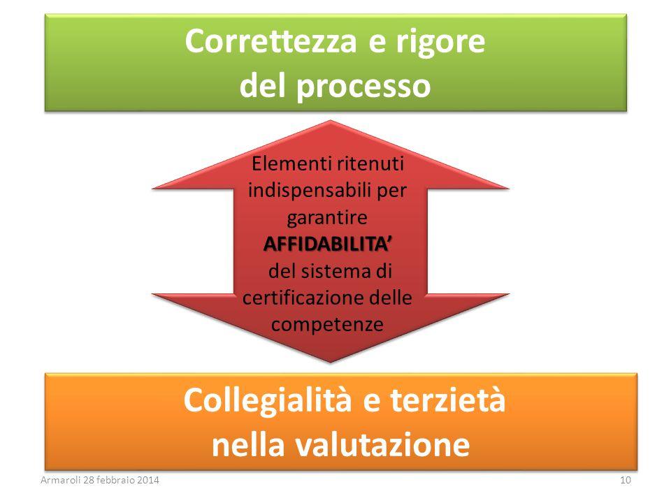Elementi ritenuti indispensabili per garantireAFFIDABILITA' del sistema di certificazione delle competenze Correttezza e rigore del processo Correttez
