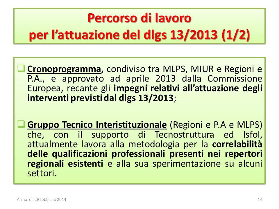 Percorso di lavoro per l'attuazione del dlgs 13/2013 (1/2)  Cronoprogramma, condiviso tra MLPS, MIUR e Regioni e P.A., e approvato ad aprile 2013 dalla Commissione Europea, recante gli impegni relativi all'attuazione degli interventi previsti dal dlgs 13/2013;  Gruppo Tecnico Interistituzionale (Regioni e P.A e MLPS) che, con il supporto di Tecnostruttura ed Isfol, attualmente lavora alla metodologia per la correlabilità delle qualificazioni professionali presenti nei repertori regionali esistenti e alla sua sperimentazione su alcuni settori.