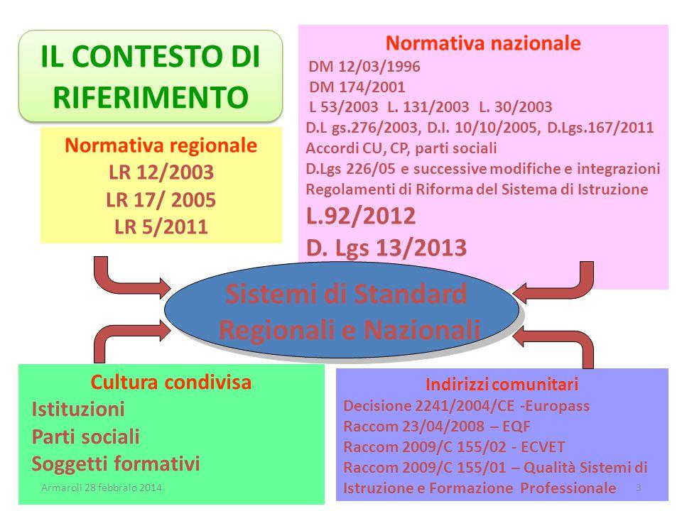 Normativa nazionale DM 12/03/1996 DM 174/2001 L 53/2003 L. 131/2003 L. 30/2003 D.L gs.276/2003, D.I. 10/10/2005, D.Lgs.167/2011 Accordi CU, CP, parti