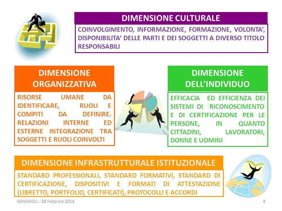 DIMENSIONE CULTURALE COINVOLGIMENTO, INFORMAZIONE, FORMAZIONE, VOLONTA', DISPONIBILITA' DELLE PARTI E DEI SOGGETTI A DIVERSO TITOLO RESPONSABILI DIMENSIONE INFRASTRUTTURALE ISTITUZIONALE STANDARD PROFESSIONALI, STANDARD FORMATIVI, STANDARD DI CERTIFICAZIONE, DISPOSITIVI E FORMATI DI ATTESTAZIONE (LIBRETTO, PORTFOLIO, CERTIFICATI), PROTOCOLLI E ACCORDI DIMENSIONE DELL'INDIVIDUO EFFICACIA ED EFFICIENZA DEI SISTEMI DI RICONOSCIMENTO E DI CERTIFICAZIONE PER LE PERSONE, IN QUANTO CITTADINI, LAVORATORI, DONNE E UOMINI DIMENSIONE ORGANIZZATIVA RISORSE UMANE DA IDENTIFICARE, RUOLI E COMPITI DA DEFINIRE.