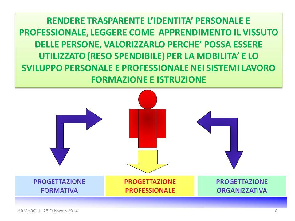 8 RENDERE TRASPARENTE L'IDENTITA' PERSONALE E PROFESSIONALE, LEGGERE COME APPRENDIMENTO IL VISSUTO DELLE PERSONE, VALORIZZARLO PERCHE' POSSA ESSERE UTILIZZATO (RESO SPENDIBILE) PER LA MOBILITA' E LO SVILUPPO PERSONALE E PROFESSIONALE NEI SISTEMI LAVORO FORMAZIONE E ISTRUZIONE PROGETTAZIONE FORMATIVA PROGETTAZIONE PROFESSIONALE PROGETTAZIONE ORGANIZZATIVA ARMAROLI - 28 Febbraio 2014