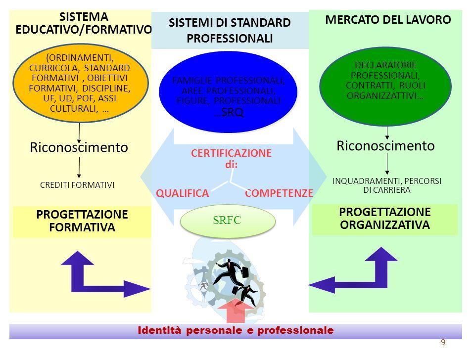 Identità personale e professionale SISTEMA EDUCATIVO/FORMATIVO CERTIFICAZIONE di: Riconoscimento CREDITI FORMATIVI QUALIFICACOMPETENZE INQUADRAMENTI, PERCORSI DI CARRIERA PROGETTAZIONE FORMATIVA SISTEMI DI STANDARD PROFESSIONALI PROGETTAZIONE ORGANIZZATIVA MERCATO DEL LAVORO SRFC FAMIGLIE PROFESSIONALI, AREE PROFESSIONALI, FIGURE, PROFESSIONALI … SRQ 9 (ORDINAMENTI, CURRICOLA, STANDARD FORMATIVI, OBIETTIVI FORMATIVI, DISCIPLINE, UF, UD, POF, ASSI CULTURALI, … DECLARATORIE PROFESSIONALI, CONTRATTI, RUOLI ORGANIZZATTIVI…