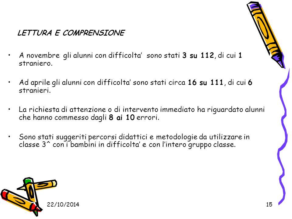 22/10/201415 LETTURA E COMPRENSIONE A novembre gli alunni con difficolta' sono stati 3 su 112, di cui 1 straniero. Ad aprile gli alunni con difficolta