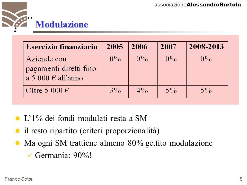 associazione AlessandroBartola Franco Sotte 8 Modulazione L'1% dei fondi modulati resta a SM il resto ripartito (criteri proporzionalità) Ma ogni SM trattiene almeno 80% gettito modulazione Germania: 90%!