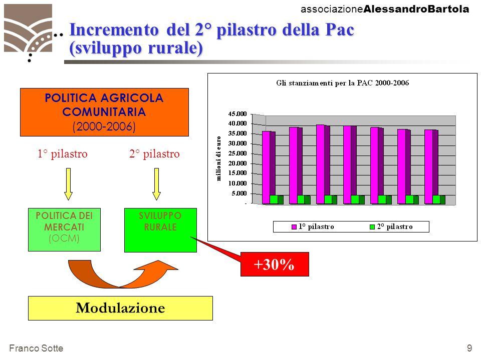 associazione AlessandroBartola Franco Sotte 9 Incremento del 2° pilastro della Pac (sviluppo rurale) SVILUPPO RURALE POLITICA DEI MERCATI (OCM) POLITICA AGRICOLA COMUNITARIA (2000-2006) 1° pilastro 2° pilastro Modulazione +30%