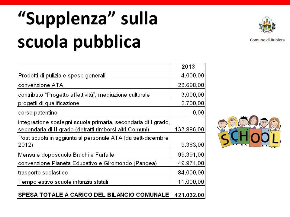 Supplenza sulla scuola pubblica