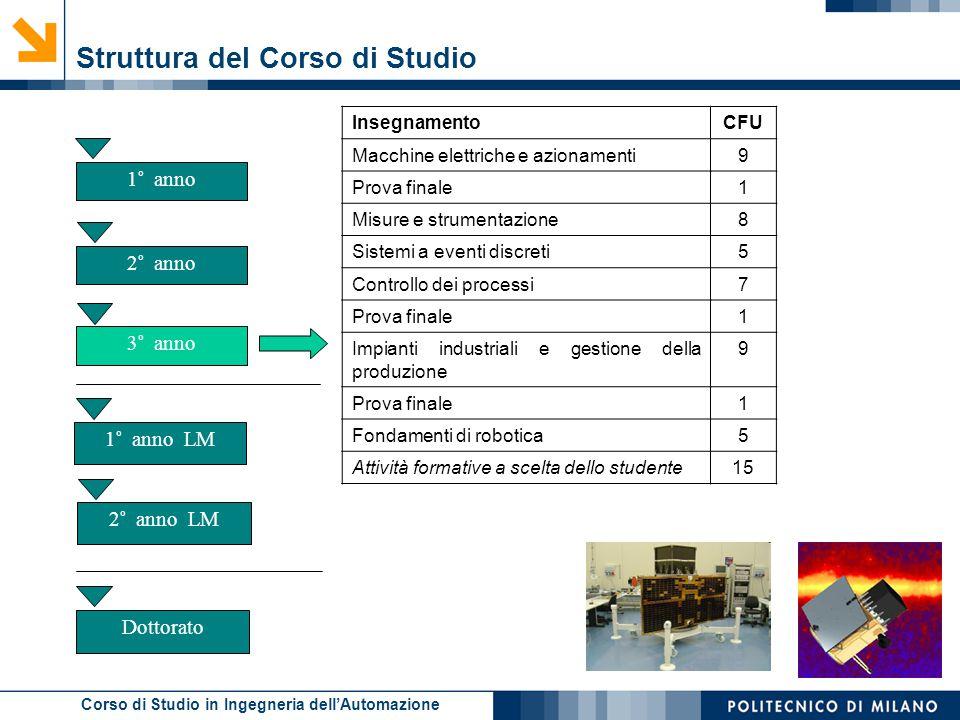 Corso di Studio in Ingegneria dell'Automazione Struttura del Corso di Studio 2° anno 2° anno LM 1° anno 3° anno 1° anno LM Dottorato InsegnamentoCFU M