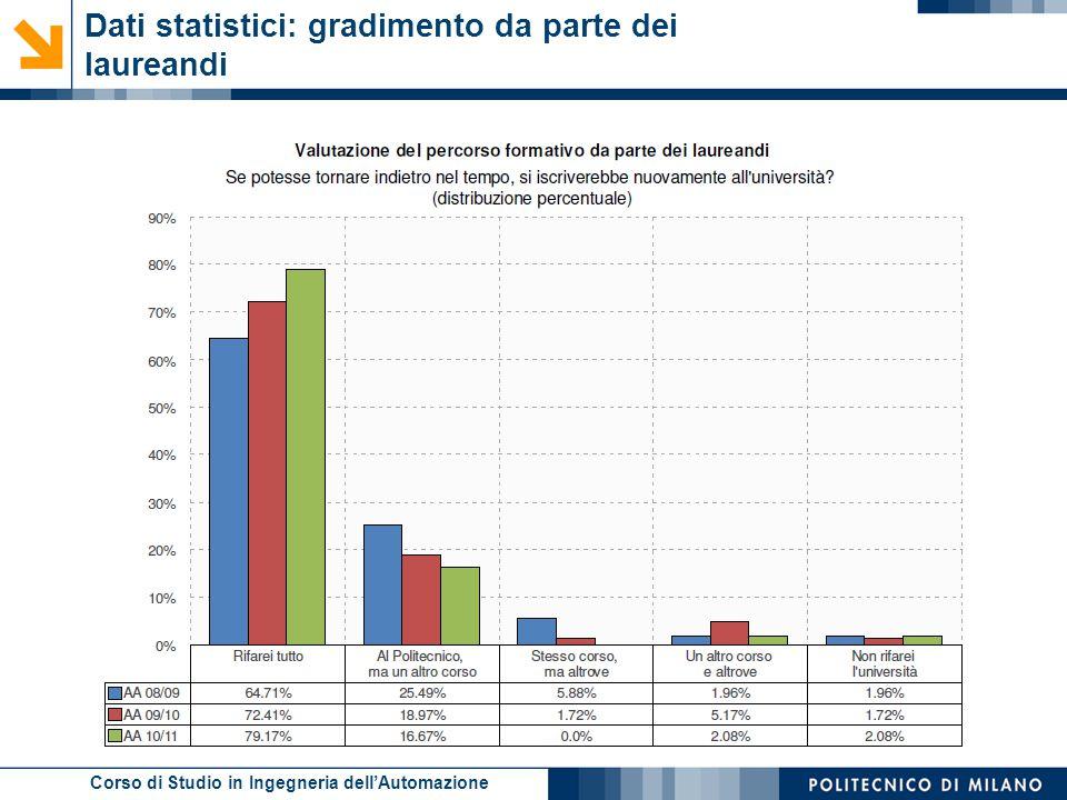 Corso di Studio in Ingegneria dell'Automazione Dati statistici: gradimento da parte dei laureandi