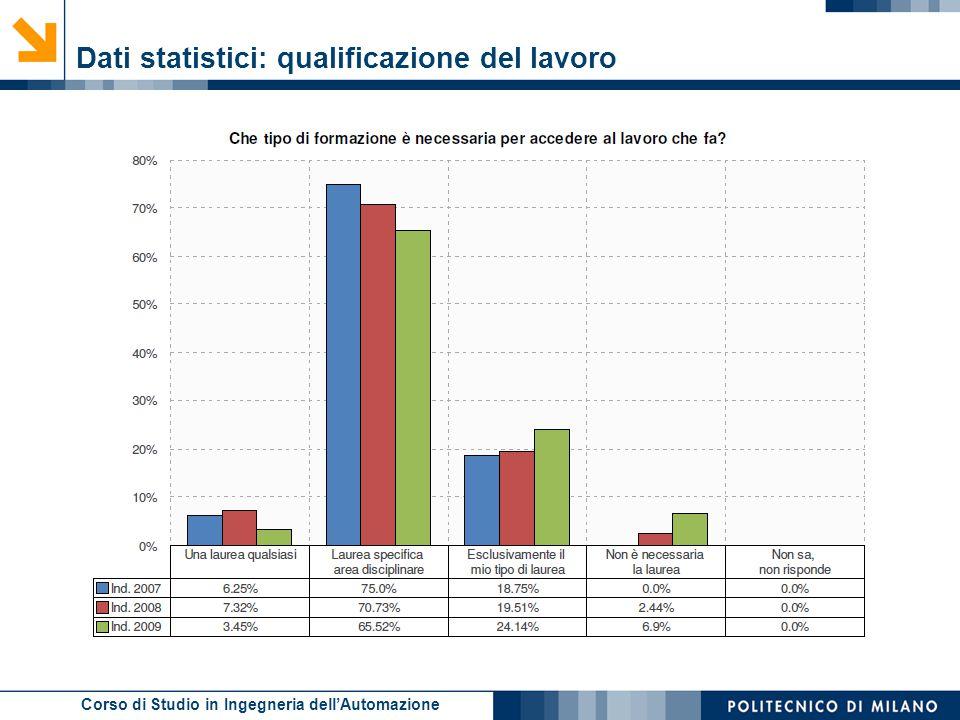 Corso di Studio in Ingegneria dell'Automazione Dati statistici: qualificazione del lavoro