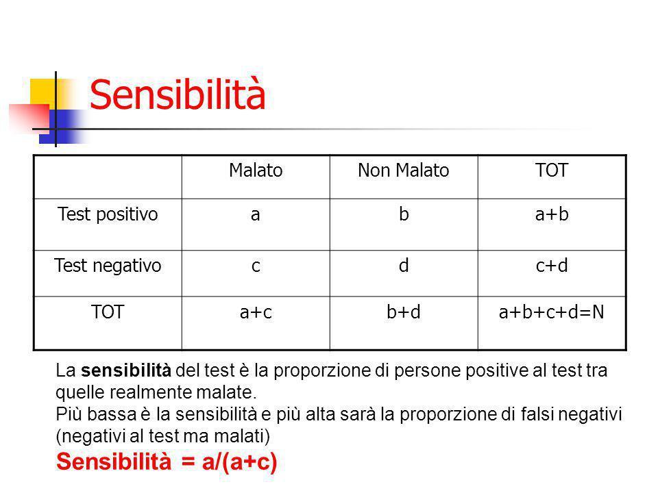 Sensibilità MalatoNon MalatoTOT Test positivoaba+b Test negativocdc+d TOTa+cb+da+b+c+d=N La sensibilità del test è la proporzione di persone positive al test tra quelle realmente malate.
