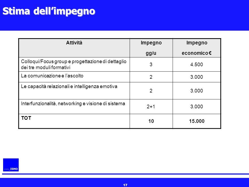 17 Stima dell'impegno AttivitàImpegno gg/u Impegno economico € Colloqui/Focus group e progettazione di dettaglio dei tre moduli formativi 34.500 La co