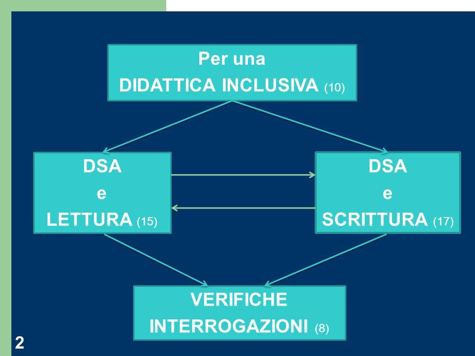 Antonella Olivieri 2 Per una DIDATTICA INCLUSIVA (10) DSA e LETTURA (15) DSA e SCRITTURA (17) VERIFICHE INTERROGAZIONI (8)