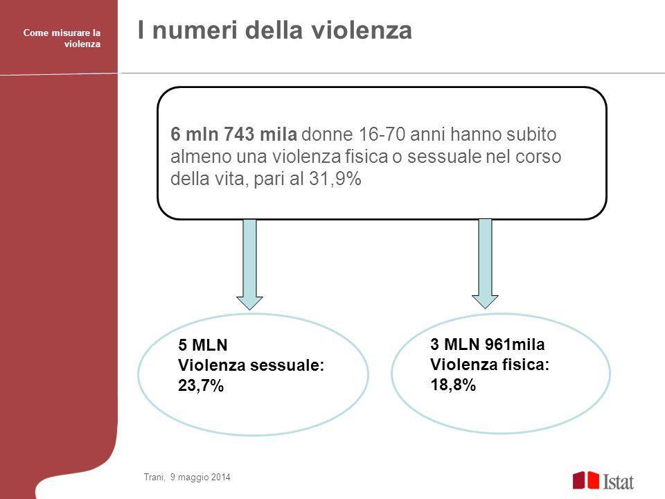 Come misurare la violenza I numeri della violenza 6 mln 743 mila donne 16-70 anni hanno subito almeno una violenza fisica o sessuale nel corso della v