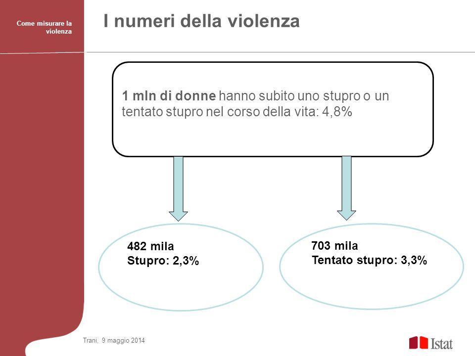 Trani, 9 maggio 2014 Come misurare la violenza I numeri della violenza 1 mln di donne hanno subito uno stupro o un tentato stupro nel corso della vita