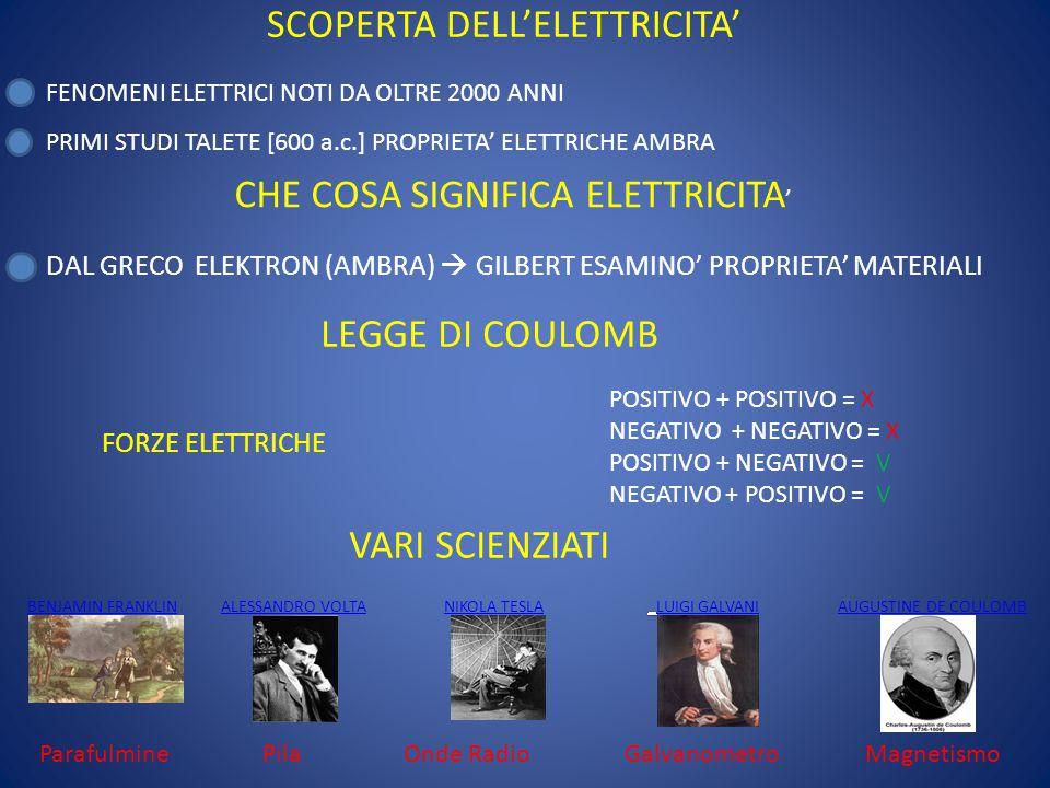 ELETTRICITA' E MATERIA LEGAME STRETTISSIMO  FORZE ELETTRICHE UNISCONO LA MATERIA EFFETTI ELETTROMAGNETICI E CHIMICI ELETTROMAGNETICI  CAMPI MAGNETICI GENERANO CAMPI ELETTRICI (ES.