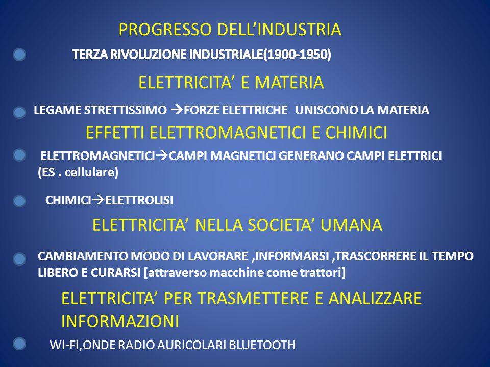 ELETTRICITA' E MATERIA LEGAME STRETTISSIMO  FORZE ELETTRICHE UNISCONO LA MATERIA EFFETTI ELETTROMAGNETICI E CHIMICI ELETTROMAGNETICI  CAMPI MAGNETIC