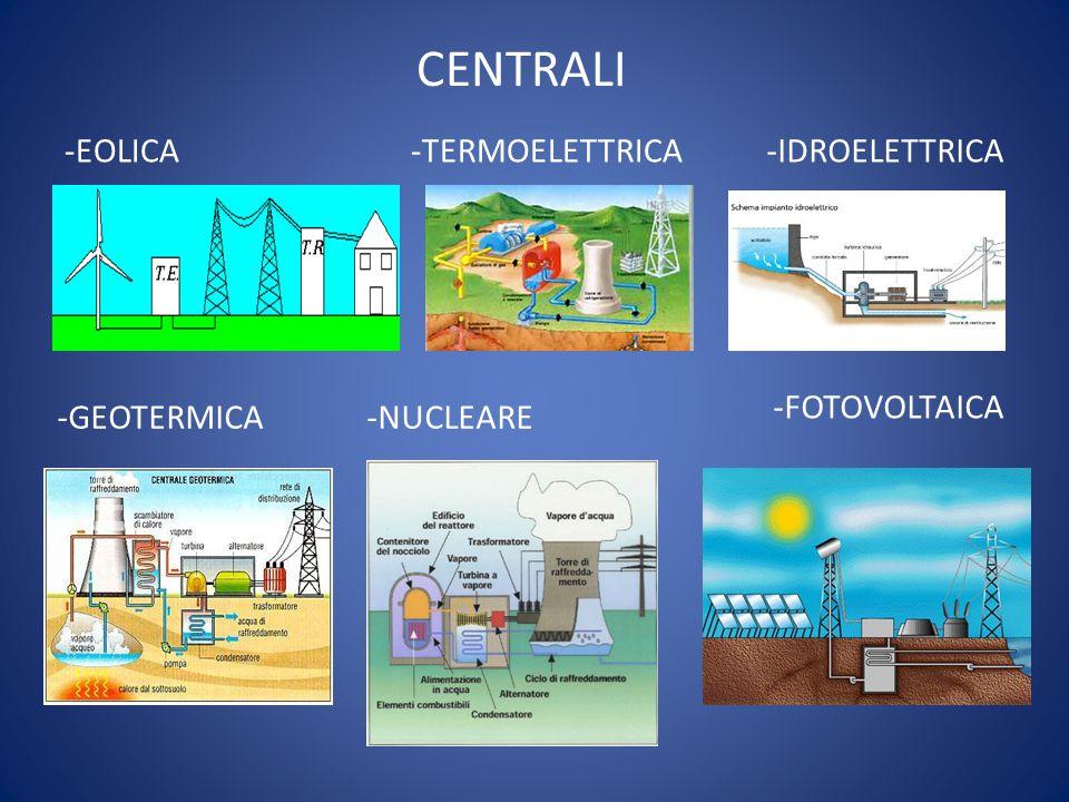 -GEOTERMICA -NUCLEARE -EOLICA -TERMOELETTRICA CENTRALI -IDROELETTRICA -FOTOVOLTAICA