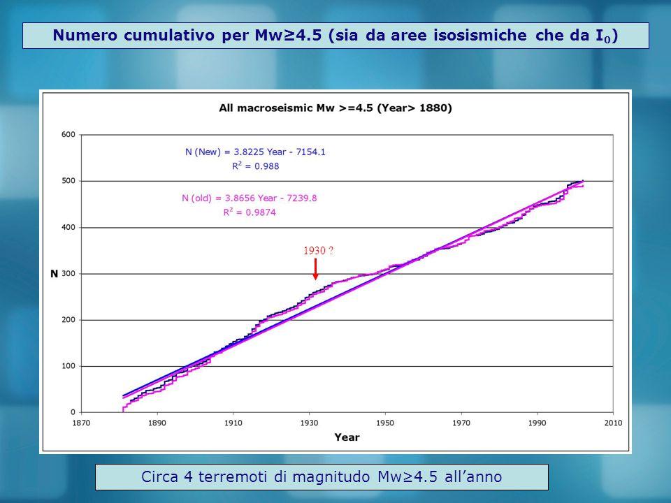 Numero cumulativo per Mw≥4.5 (sia da aree isosismiche che da I 0 ) 1930 ? Circa 4 terremoti di magnitudo Mw≥4.5 all'anno