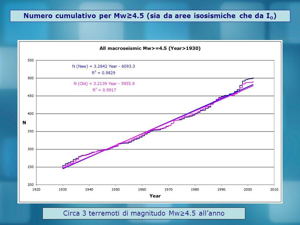 Numero cumulativo per Mw≥4.5 (sia da aree isosismiche che da I 0 ) Circa 3 terremoti di magnitudo Mw≥4.5 all'anno