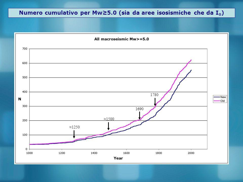 Numero cumulativo per Mw≥5.0 (sia da aree isosismiche che da I 0 ) ≈1500 1780 1690 ≈1250