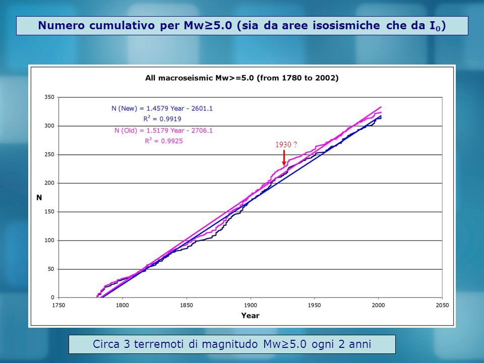 Numero cumulativo per Mw≥5.0 (sia da aree isosismiche che da I 0 ) 1930 ? Circa 3 terremoti di magnitudo Mw≥5.0 ogni 2 anni