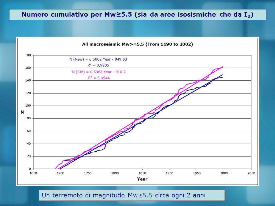 Numero cumulativo per Mw≥5.5 (sia da aree isosismiche che da I 0 ) Un terremoto di magnitudo Mw≥5.5 circa ogni 2 anni