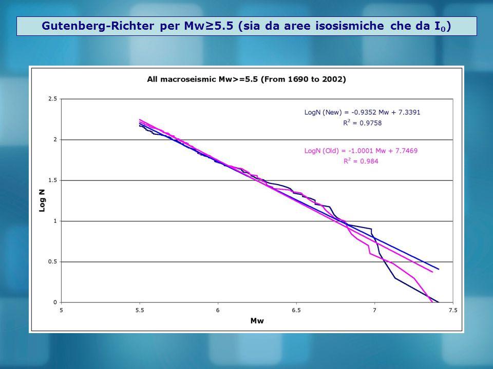 Gutenberg-Richter per Mw≥5.5 (sia da aree isosismiche che da I 0 )