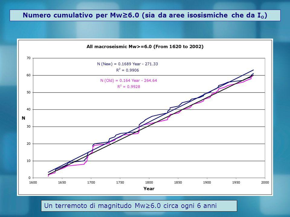 Numero cumulativo per Mw≥6.0 (sia da aree isosismiche che da I 0 ) Un terremoto di magnitudo Mw≥6.0 circa ogni 6 anni