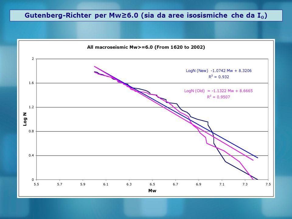 Gutenberg-Richter per Mw≥6.0 (sia da aree isosismiche che da I 0 )