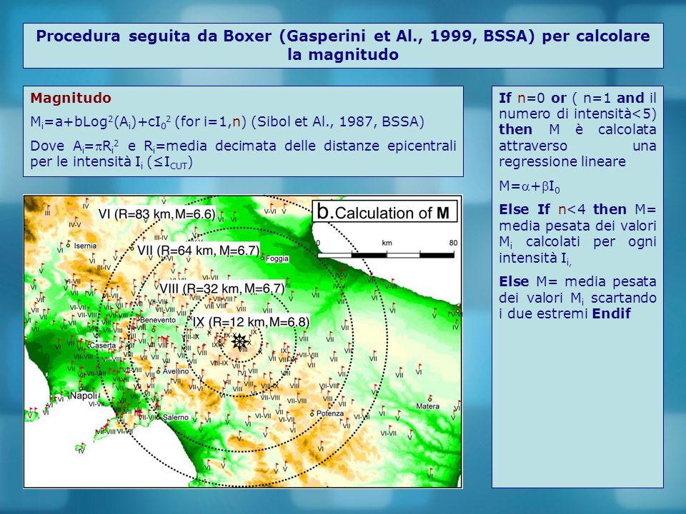Confronto tra Boxer 3.1 e Boxer 3.3 usando I 0 Boxer 3.1 (e 3.2) Mw=2.768+0.3584 I 0 Derivata da: Ms=0.94+0.56 I 0 (Rebez & Stucchi, 1999) Log M 0 =19.3+0.96Ms (Gasperini & Ferrari, 2000) Mw=-10.7+2/3Log M 0 (Hanks & Kanamori, 1979) Boxer 3.3 Da una regressione ai minimi quadrati delle time di Mw sul database CPTI04 Mw=2.182+0.430 I 0 Ciò significa che Mw (3.1)=0.9192+ 0.8473 Mw(3.3)