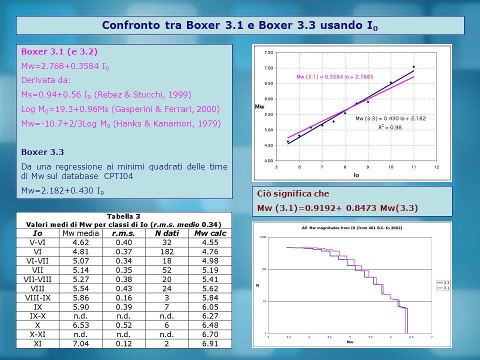 Confronto tra la Boxer 3.1 and Boxer 3.3 usando le aree isosismiche Boxer 3.1 (e3.2) Boxer 3.3 Nuovo schema di peso che tiene conto dello scarto degli errori sulle magnitudo e dello scarto quadratico medio delle regressioni
