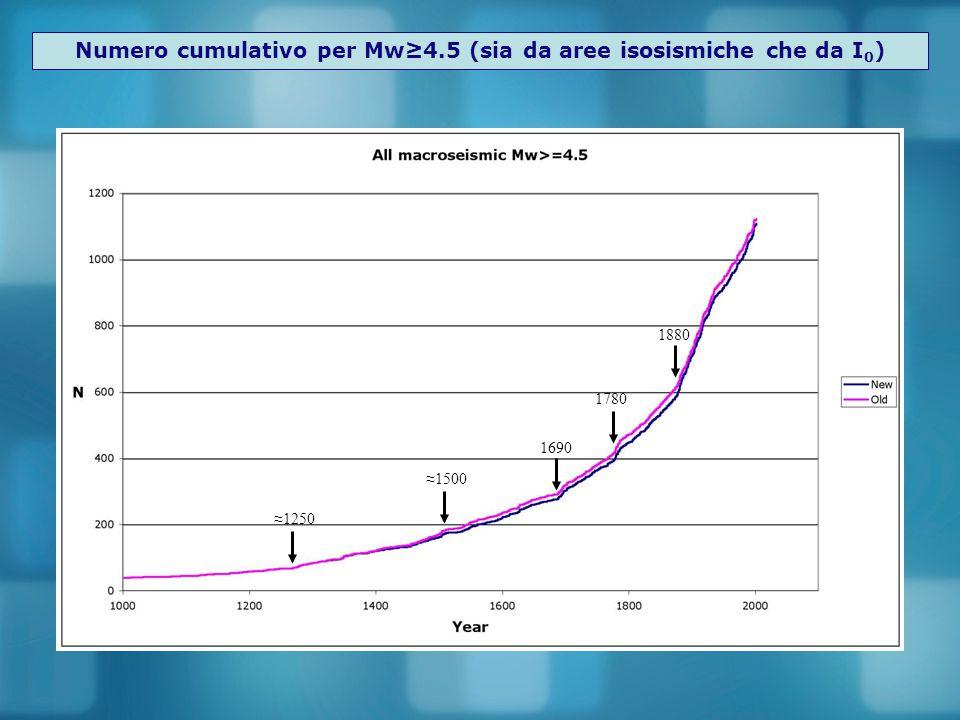 Numero cumulativo per Mw≥7.0 (sia da aree isosismiche che da I 0 ) Un terremoto di magnitudo Mw≥7.0 circa ogni 60 anni