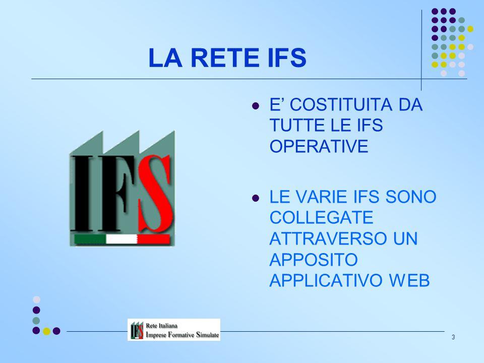 2 L'IFS E' … … un'impresa simulata costituita dagli alunni che assumono i ruoli di: soci, amministratori, sindaci e dipendenti. L'IFS collabora con un
