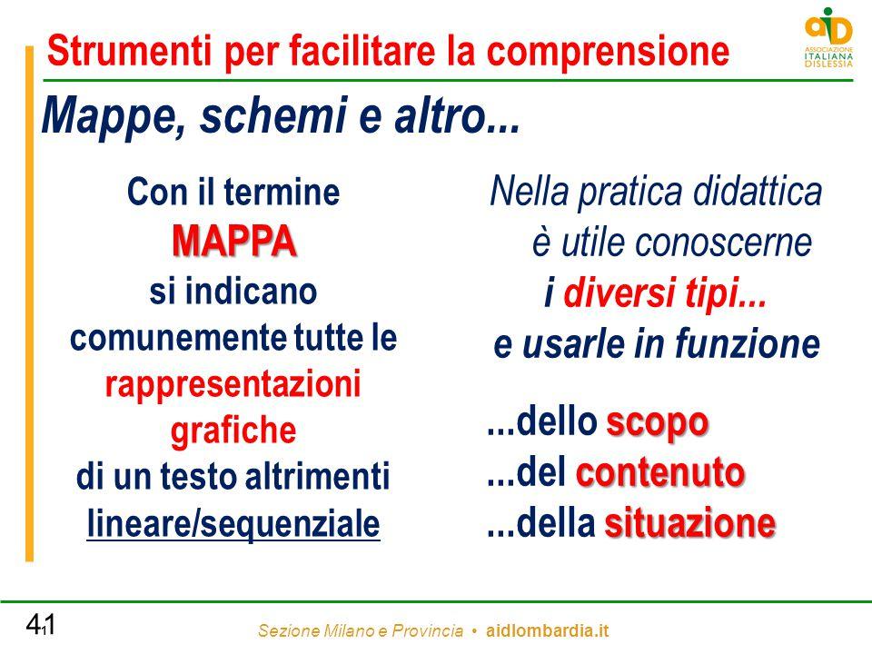 Sezione Milano e Provincia aidlombardia.it 1 Mappe, schemi e altro... Nella pratica didattica è utile conoscerne i diversi tipi... e usarle in funzion