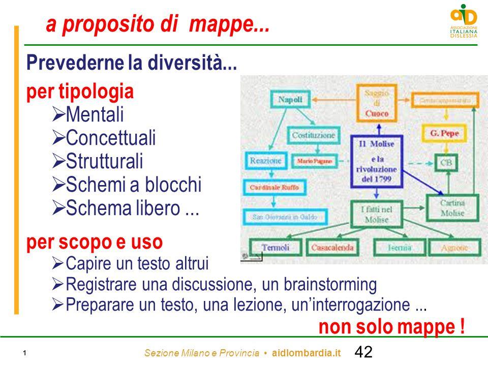 Sezione Milano e Provincia aidlombardia.it 1 a proposito di mappe... Prevederne la diversità... per tipologia  Mentali  Concettuali  Strutturali 