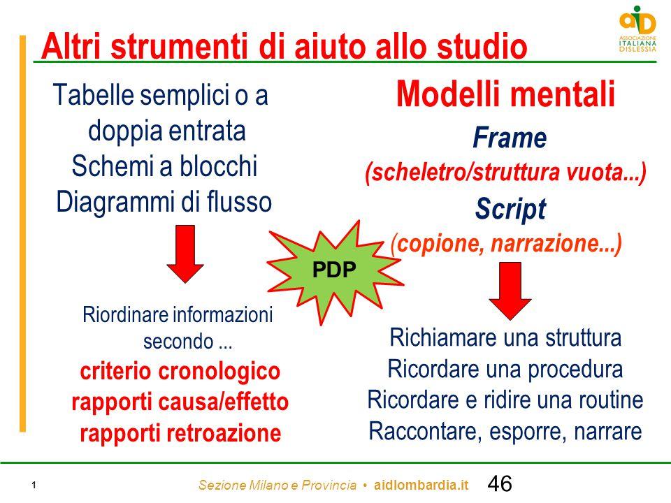 Sezione Milano e Provincia aidlombardia.it 1 Altri strumenti di aiuto allo studio Tabelle semplici o a doppia entrata Schemi a blocchi Diagrammi di fl