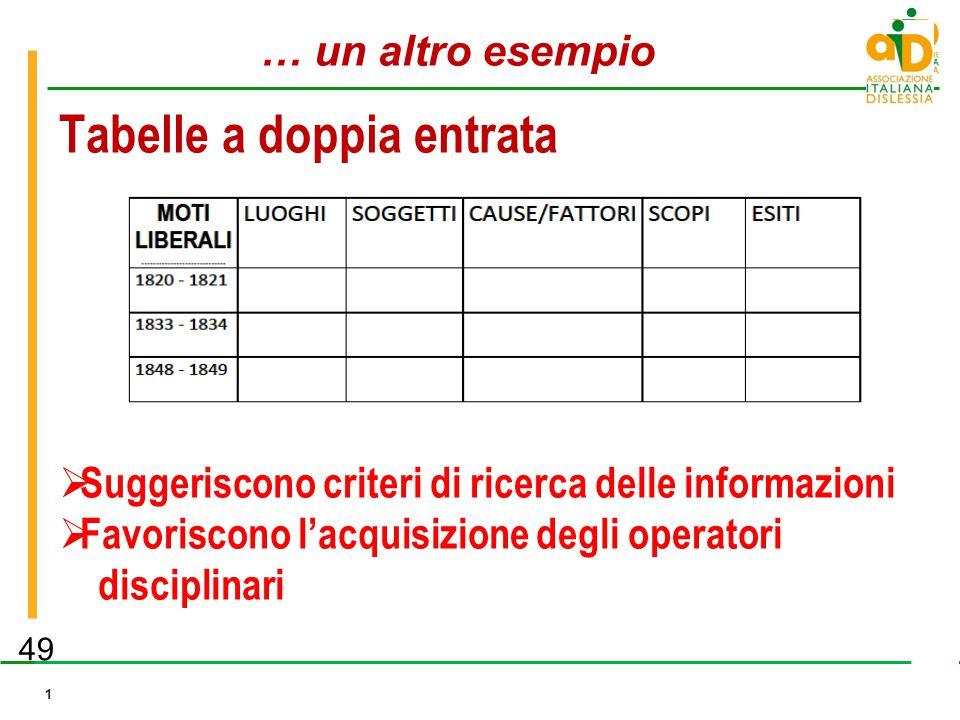 Sezione Milano e Provincia aidlombardia.it 1 49  Suggeriscono criteri di ricerca delle informazioni  Favoriscono l'acquisizione degli operatori disc