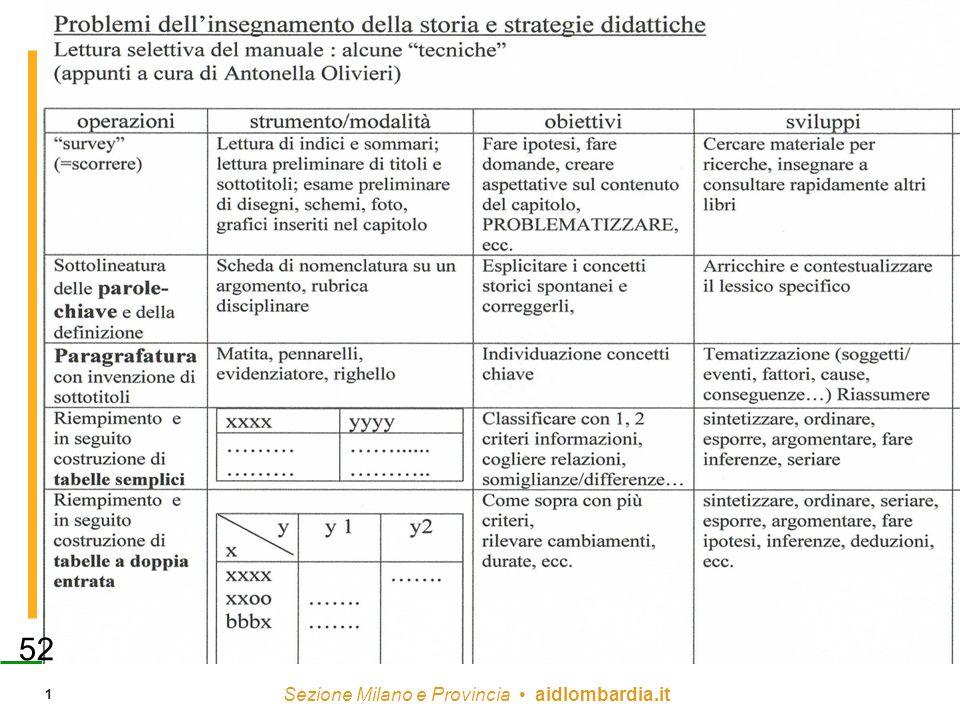 Sezione Milano e Provincia aidlombardia.it 1 52