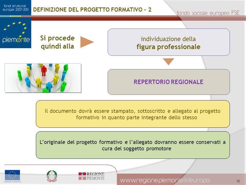 individuazione della figura professionale 10 REPERTORIO REGIONALE L'originale del progetto formativo e l'allegato dovranno essere conservati a cura de