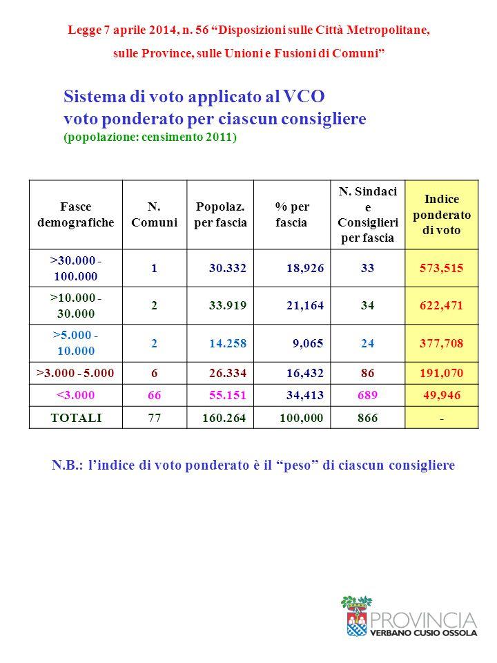 Sistema di voto applicato al VCO voto ponderato per ciascun consigliere (popolazione: censimento 2011) Fasce demografiche N. Comuni Popolaz. per fasci