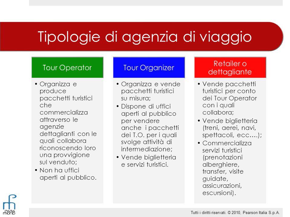 Tipologie di agenzia di viaggio Tour Operator Organizza e produce pacchetti turistici che commercializza attraverso le agenzie dettaglianti con le qua