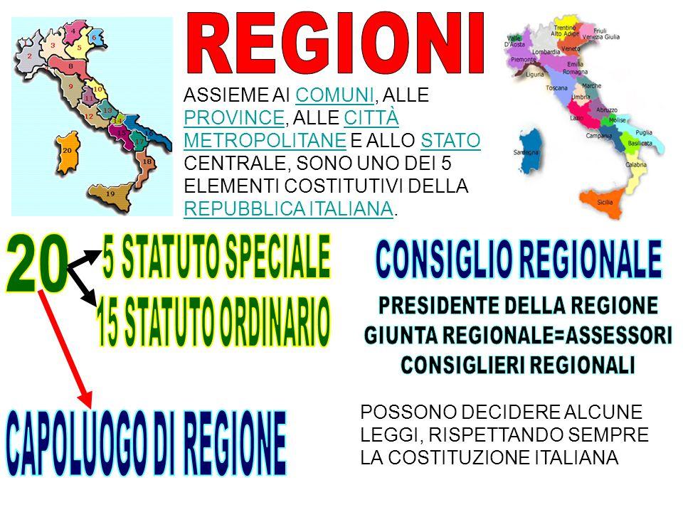 ASSIEME AI COMUNI, ALLE PROVINCE, ALLE CITTÀ METROPOLITANE E ALLO STATO CENTRALE, SONO UNO DEI 5 ELEMENTI COSTITUTIVI DELLA REPUBBLICA ITALIANA.COMUNI PROVINCECITTÀ METROPOLITANESTATO REPUBBLICA ITALIANA POSSONO DECIDERE ALCUNE LEGGI, RISPETTANDO SEMPRE LA COSTITUZIONE ITALIANA