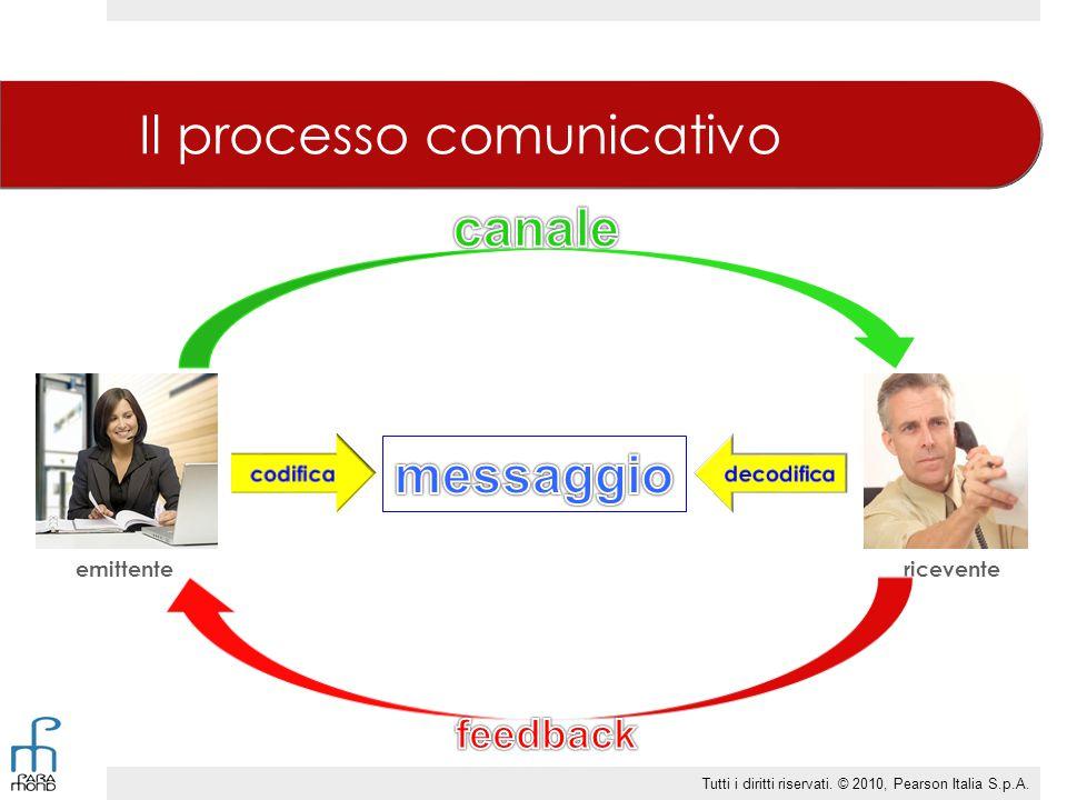 Le funzioni della comunicazione  Informativa  Strumentale  Espressiva  Di rito  Di controllo Tutti i diritti riservati.