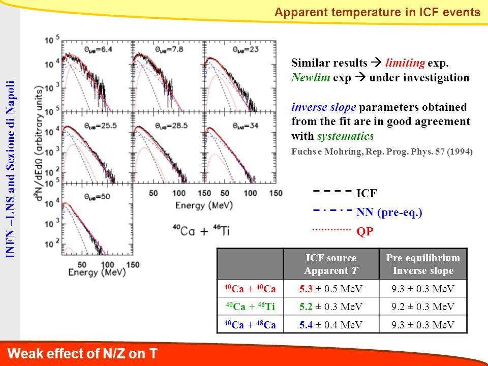 Apparent temperature in ICF events ICF NN (pre-eq.) QP ICF source Apparent T Pre-equilibrium Inverse slope 40 Ca + 40 Ca5.3 ± 0.5 MeV9.3 ± 0.3 MeV 40 Ca + 46 Ti5.2 ± 0.3 MeV9.2 ± 0.3 MeV 40 Ca + 48 Ca5.4 ± 0.4 MeV9.3 ± 0.3 MeV Similar results  limiting exp.