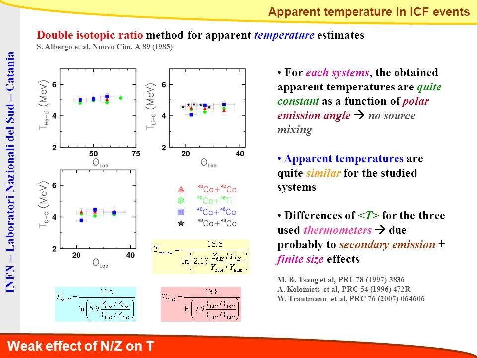 INFN – Laboratori Nazionali del Sud – Catania Double isotopic ratio method for apparent temperature estimates S. Albergo et al, Nuovo Cim. A 89 (1985)