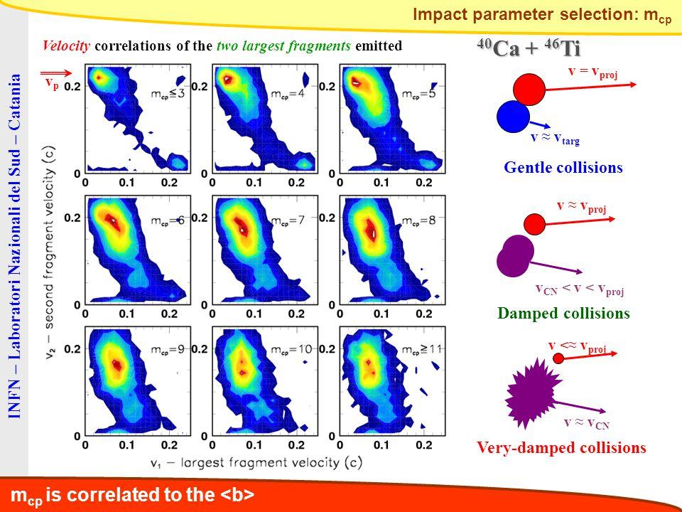 INFN – Laboratori Nazionali del Sud – Catania v = v proj v ≈ v targ Gentle collisions v CN < v < v proj v ≈ v proj Damped collisions Very-damped collisions v ≈ v CN v <≈ v proj Velocity correlations of the two largest fragments emitted m cp is correlated to the 40 Ca + 46 Ti Impact parameter selection: m cp vpvp