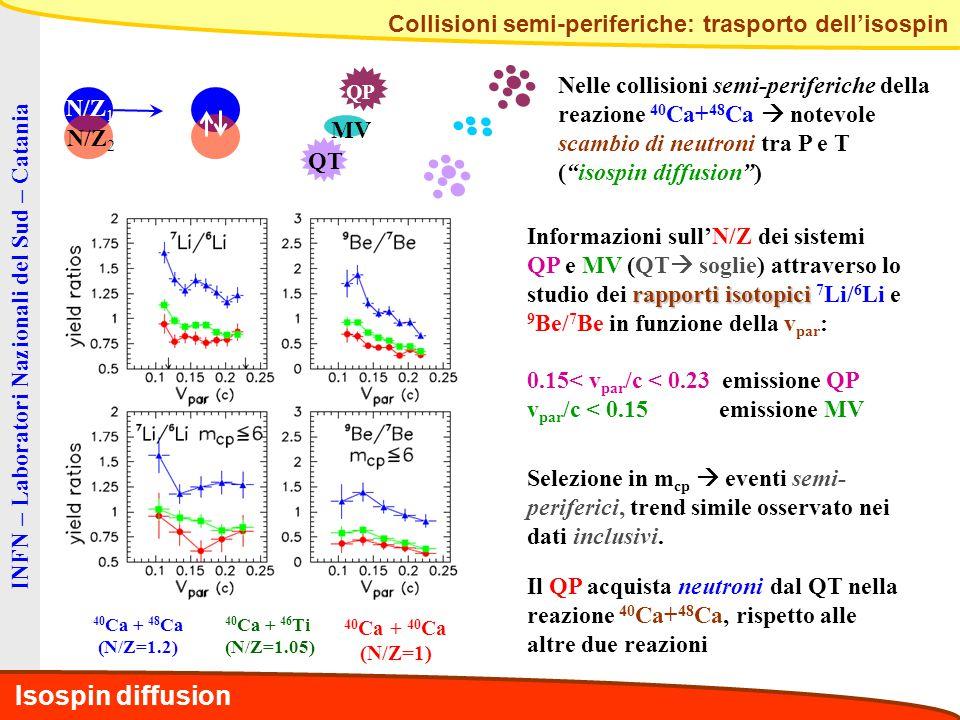 INFN – Laboratori Nazionali del Sud – Catania Collisioni semi-periferiche: trasporto dell'isospin N/Z 1 N/Z 2 QP QT MV 40 Ca + 40 Ca (N/Z=1) 40 Ca + 46 Ti (N/Z=1.05) 40 Ca + 48 Ca (N/Z=1.2) Nelle collisioni semi-periferiche della reazione 40 Ca+ 48 Ca  notevole scambio di neutroni tra P e T ( isospin diffusion ) Informazioni sull'N/Z dei sistemi rapporti isotopici QP e MV (QT  soglie) attraverso lo studio dei rapporti isotopici 7 Li/ 6 Li e 9 Be/ 7 Be in funzione della v par : 0.15< v par /c < 0.23 emissione QP v par /c < 0.15 emissione MV Selezione in m cp  eventi semi- periferici, trend simile osservato nei dati inclusivi.
