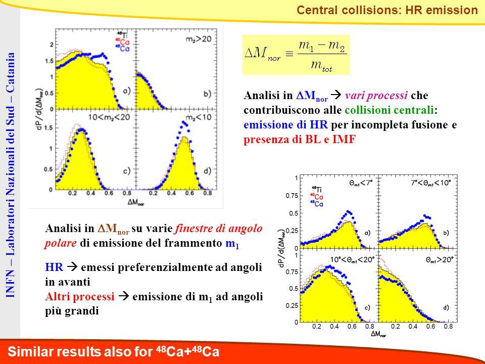 INFN – Laboratori Nazionali del Sud – Catania Similar results also for 48 Ca+ 48 Ca Analisi in  M nor  vari processi che contribuiscono alle collisi