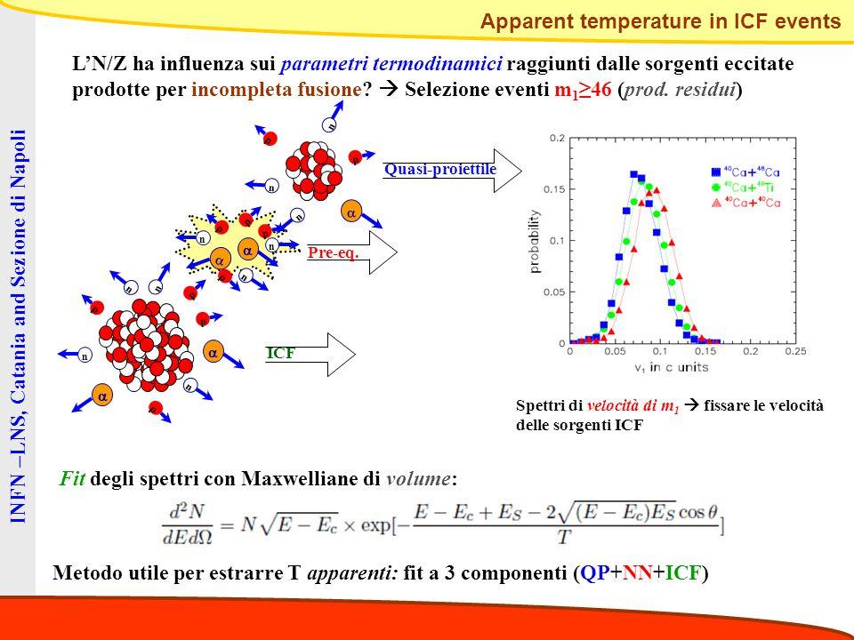INFN –LNS, Catania and Sezione di Napoli L'N/Z ha influenza sui parametri termodinamici raggiunti dalle sorgenti eccitate prodotte per incompleta fusi