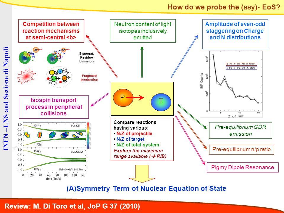 INFN – Laboratori Nazionali del Sud – Catania Spettri gamma di bassa energia m 1 >54  E.R.